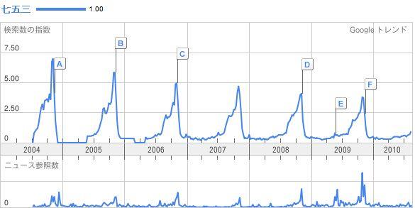七五三の検索結果 Google トレンド