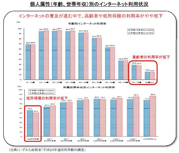 総務省平成20年通信利用動向調査